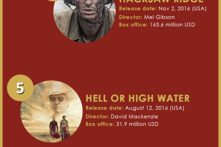 Best Picture Nominations 2017 Oscars [Infographic] Infographic