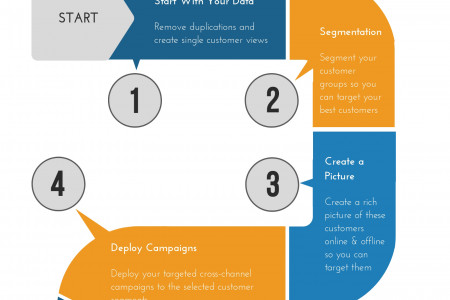Best Practice Customer Profiling and Its Five Elements Infographic