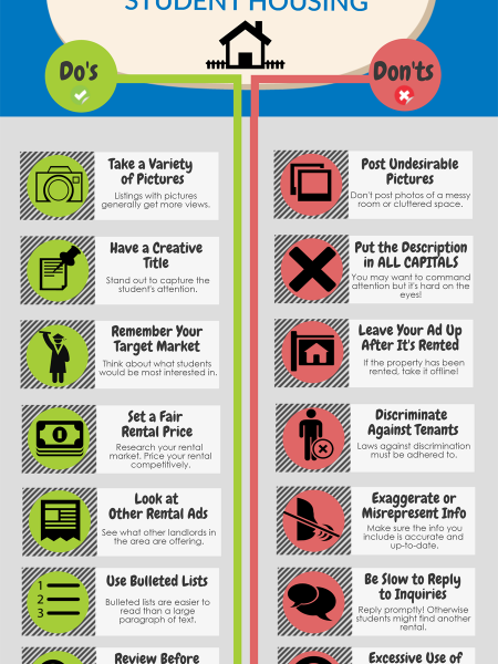 Best Practices for Online Property Listing Advertisements Infographic