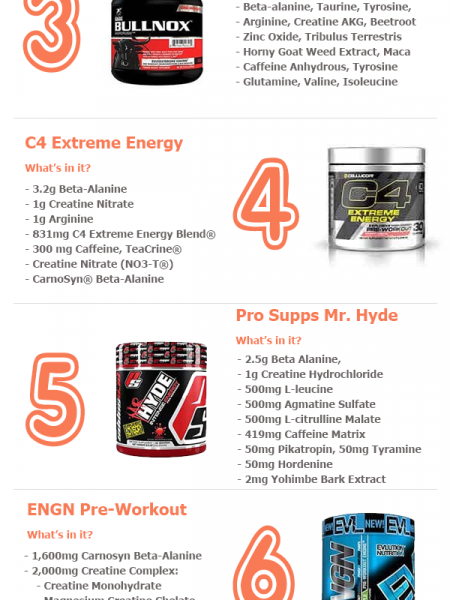 Best Pre-Workout Supplements to Consider - Top 10 Infographic