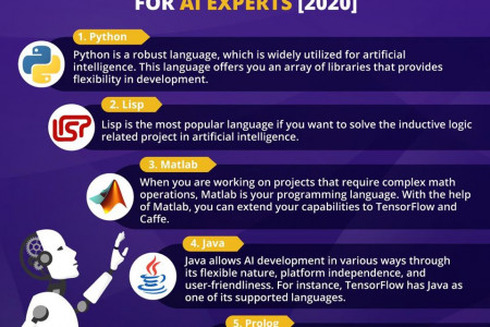 Best Programming Languages for AI Experts 2020 Infographic