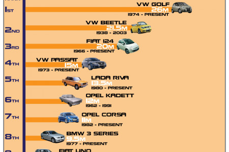 Best Selling American Cars of All Time Infographic