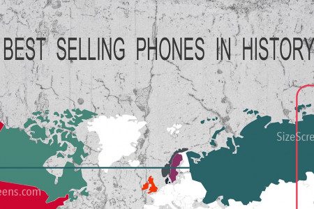 Best Selling Phones in history Infographic