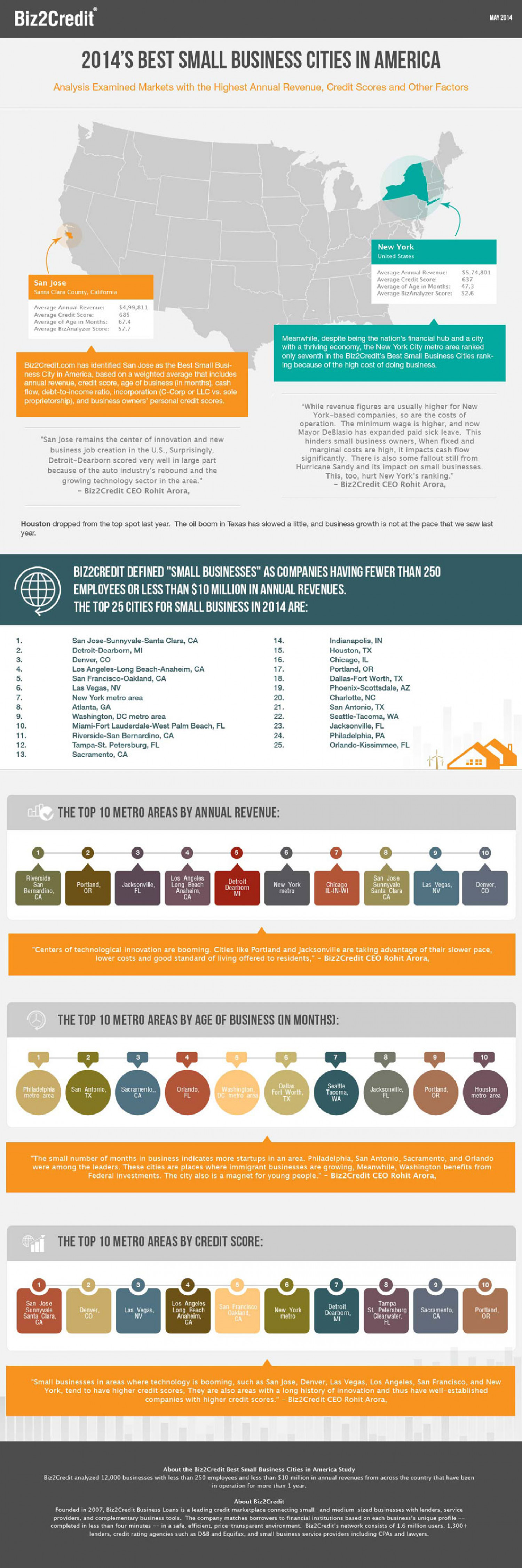 2014's Best Small Business Cities in America Infographic