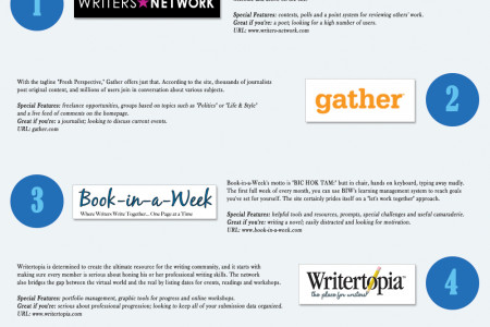 BEST SOCIAL NETWORKS FOR WRITERS Infographic