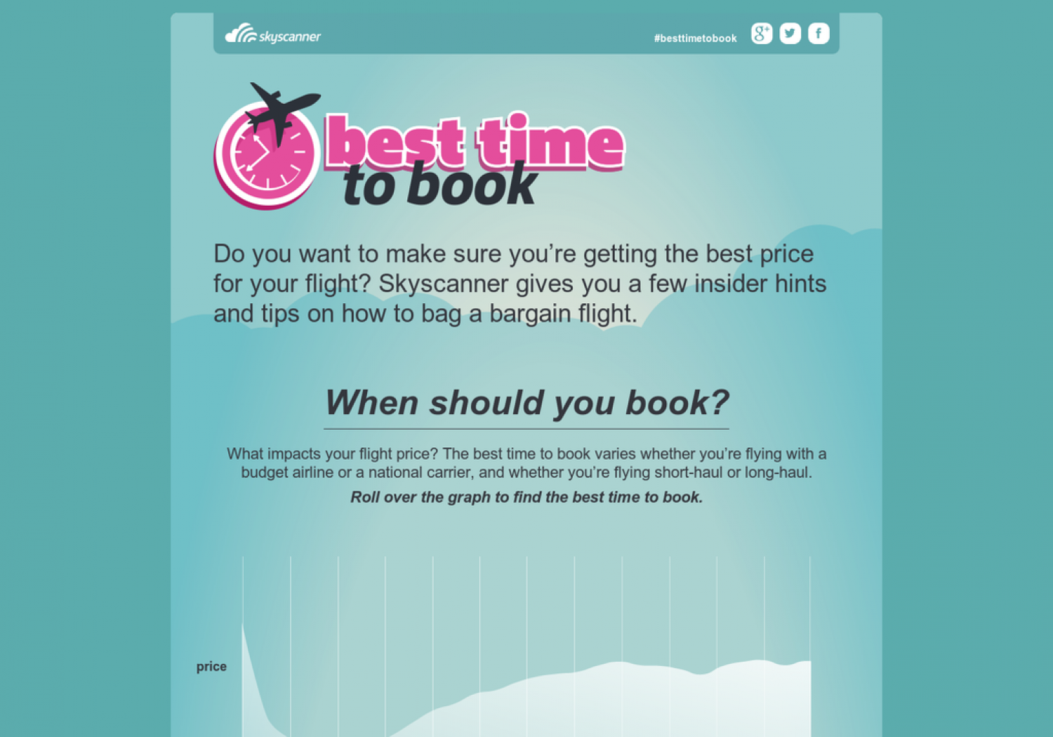 Best Time to Book Infographic