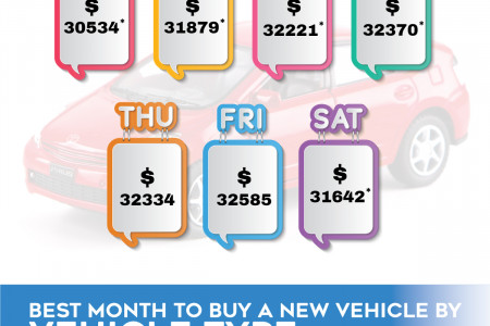 Best Time to Buy a New Vehicle - Westside Chevrolet Infographic