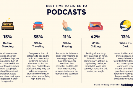 Best Time to Listen to Podcasts Infographic