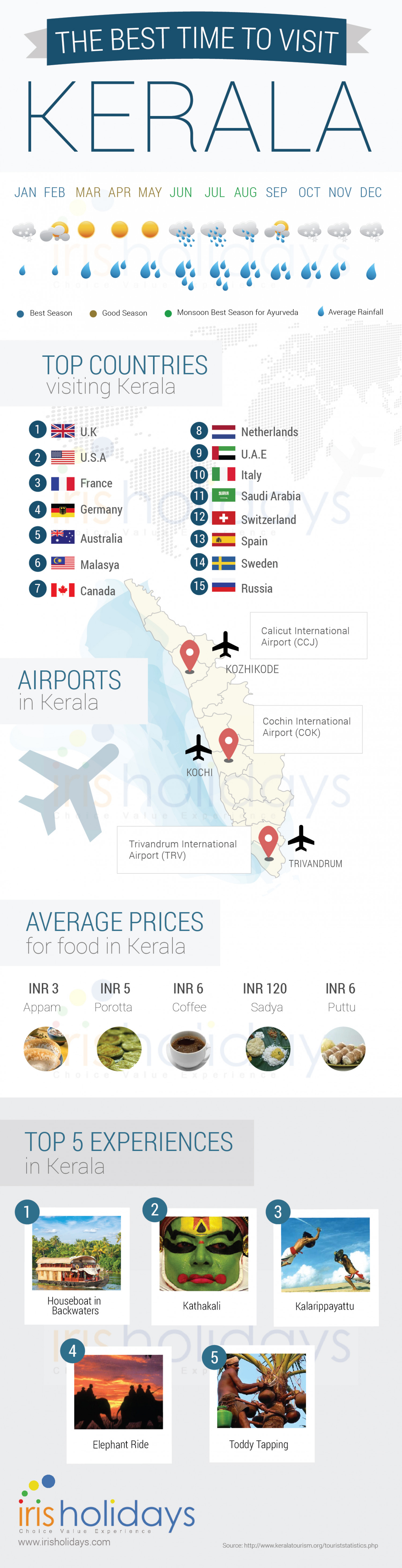 Best time to Visit Kerala Infographic