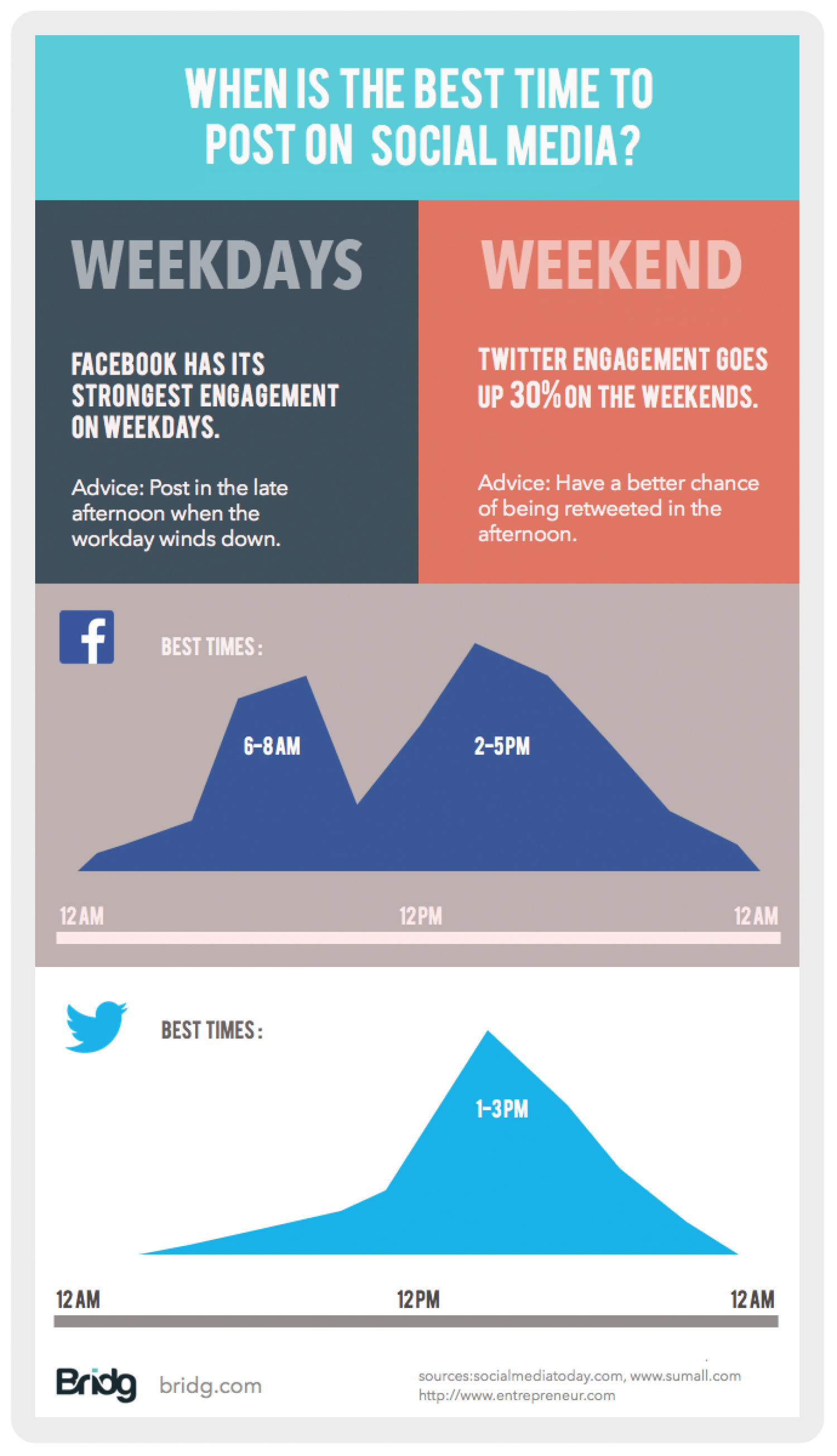 Best Times to Post on Social Media Infographic