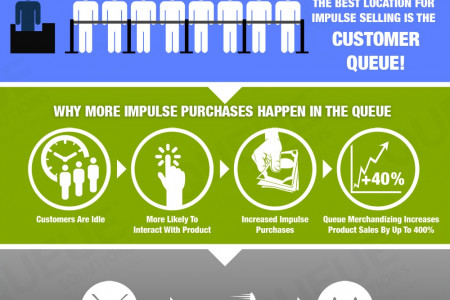 Best way to drive in store sales! Infographic