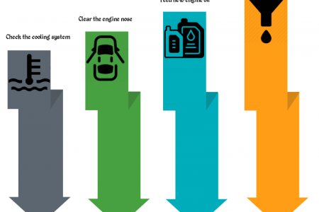 Best Way to Increase the Efficiency of your Car Engine Infographic