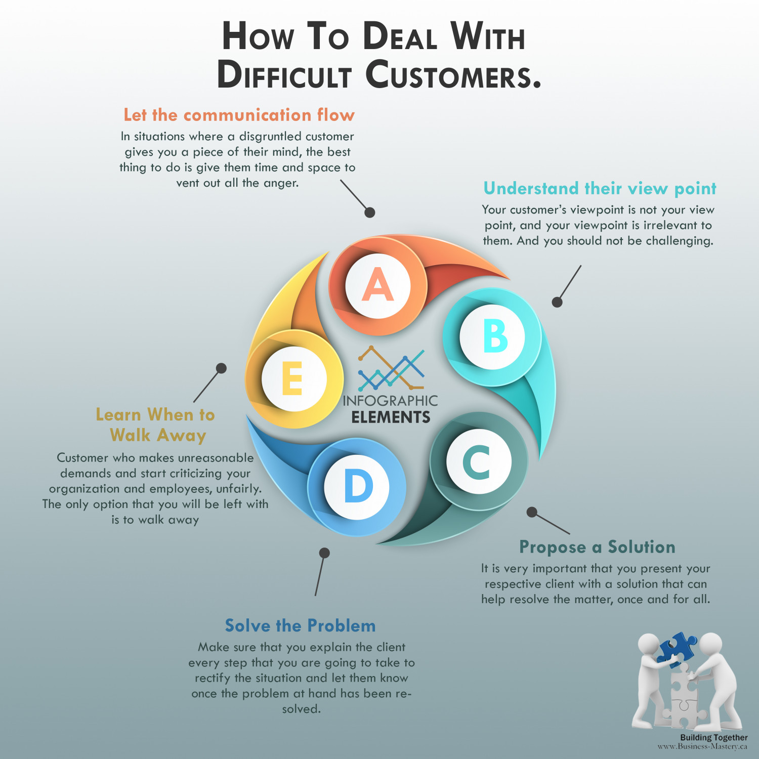 Dealing With Difficult Clients: Best Ways To Deal With Difficult Customers