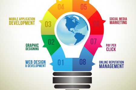 Best Web Solutions Company in India Infographic