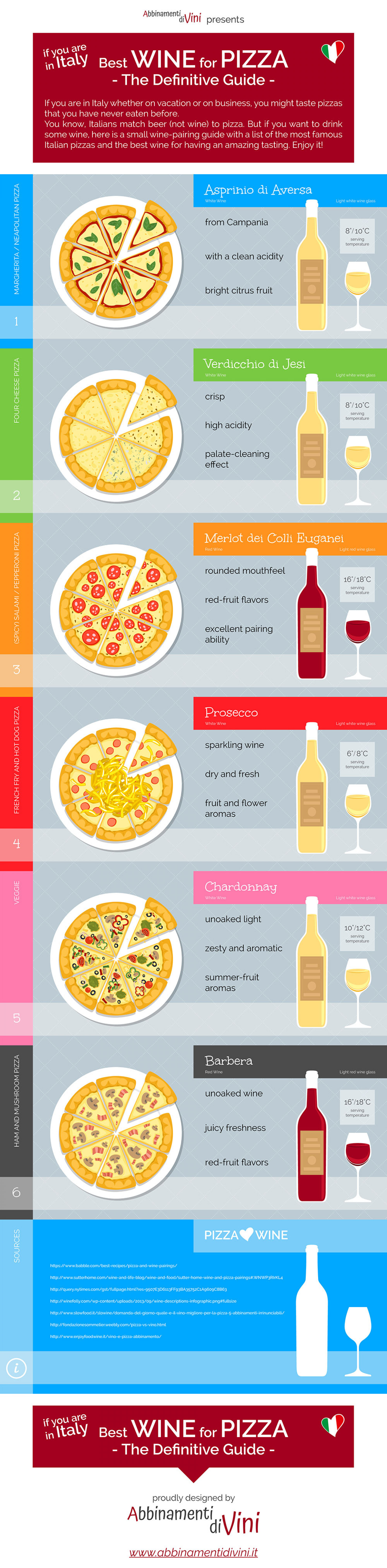 Best Wine for Pizza - The Definitive Guide Infographic