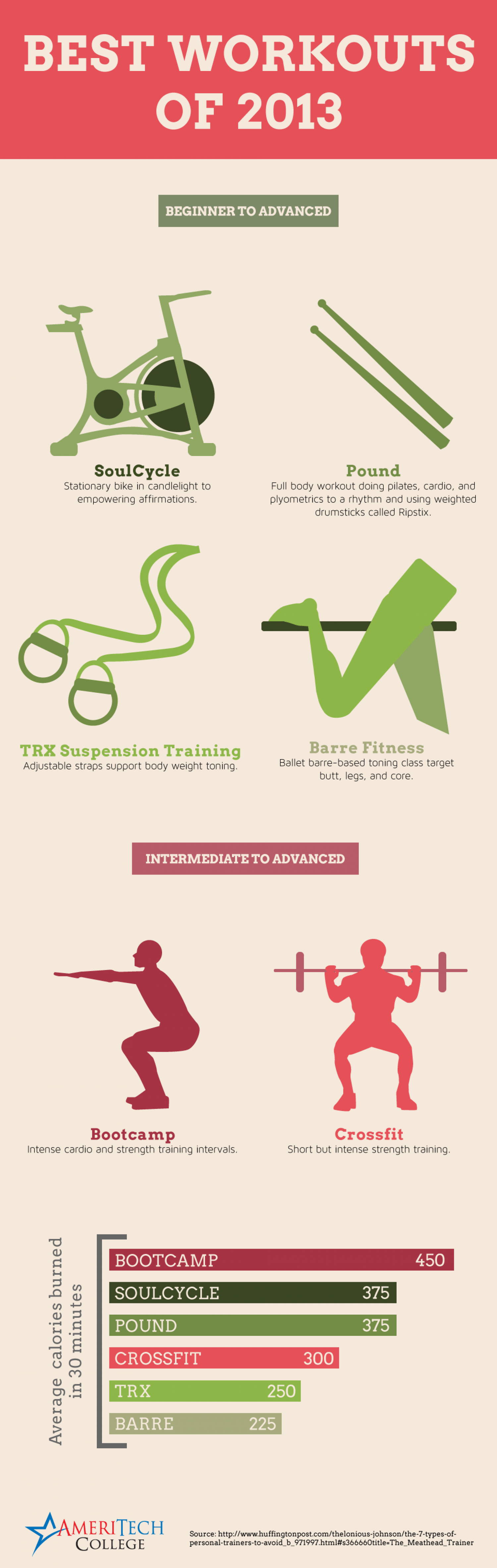 Best Workouts of 2013 Infographic
