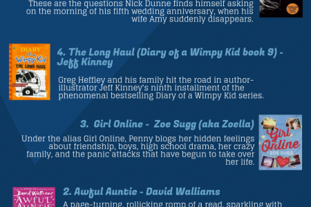 Bestselling Books 2014 Infographic