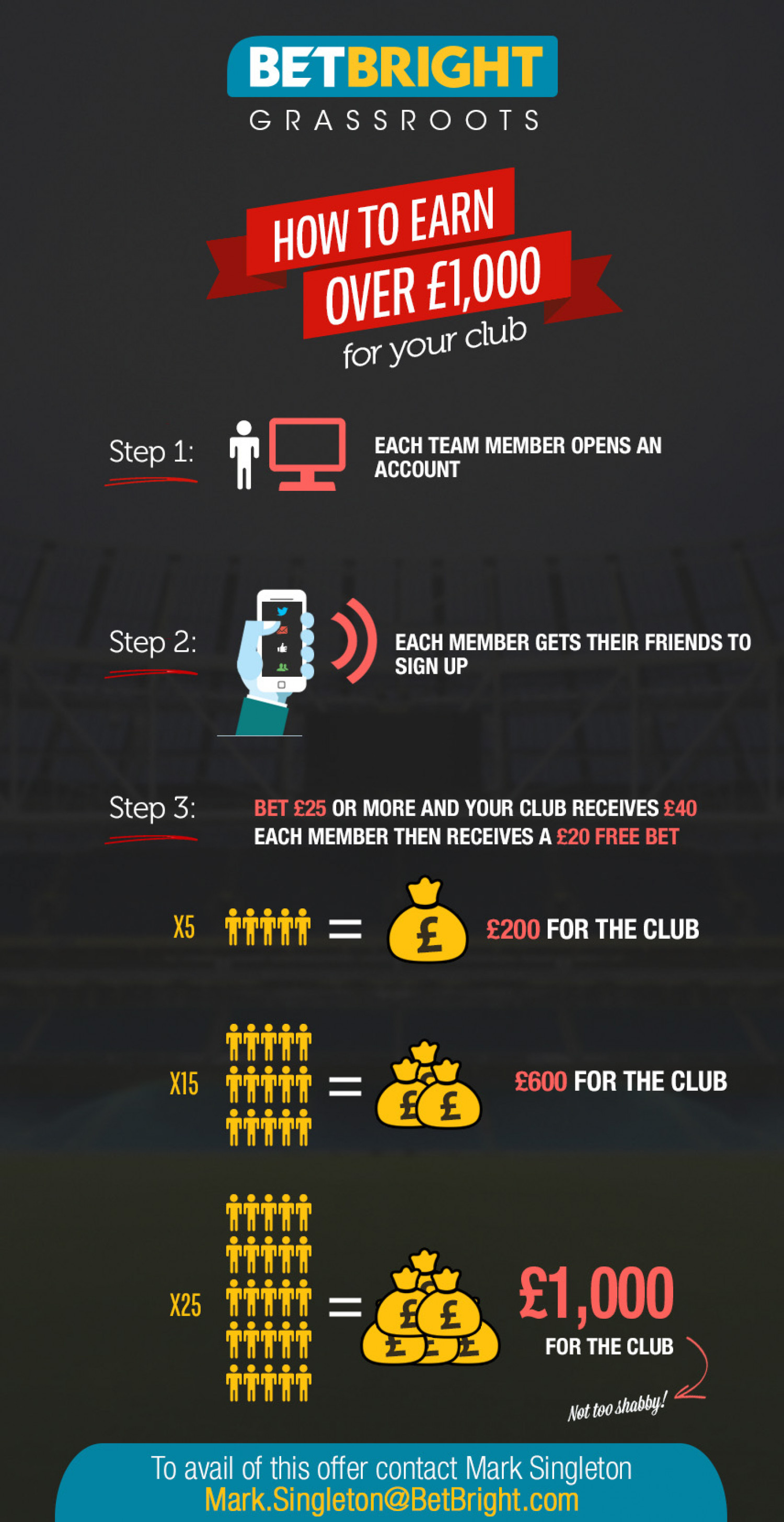BetBright Grassroots Infographic