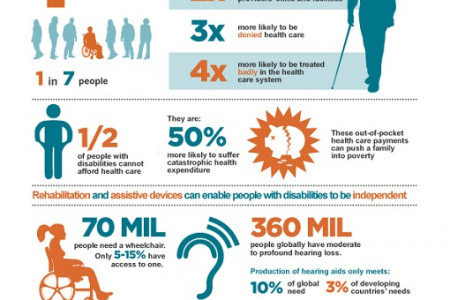 Better health for people with disabilities Infographic