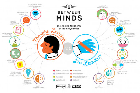 Between Minds: An Ongoing Taxonomy of Team Dynamics Infographic