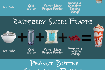 Beverage Base Suppliers provides recipes for Velvet Diary Frappe Powder Infographic