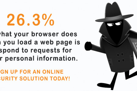 Beware of Browsers! Infographic