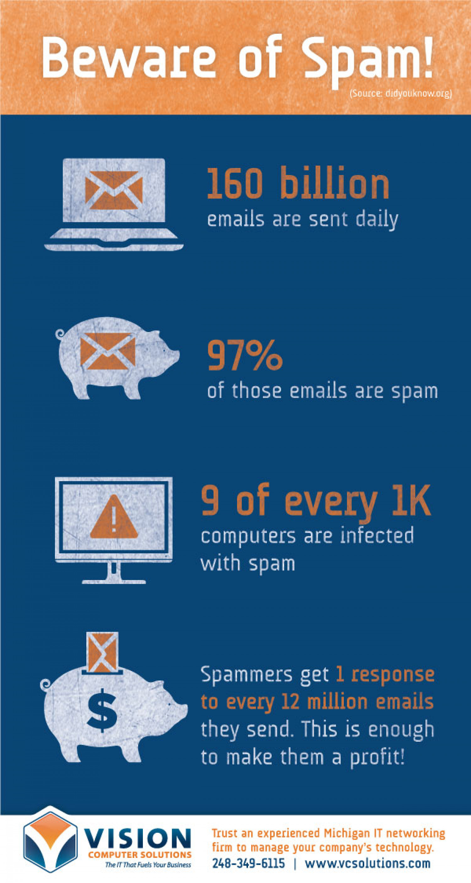 Beware of Spam Infographic
