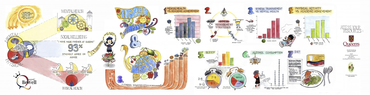 Bewell-Dowell Infographic