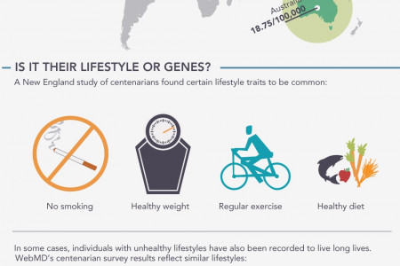 Beyond 100: What We Can Learn from People Who Pass the Century Mark Infographic