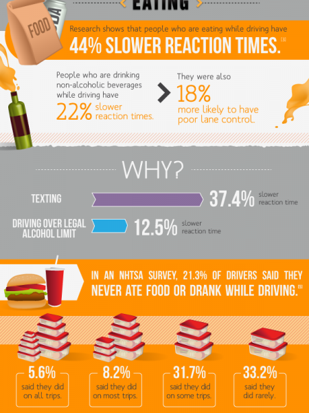 Beyond Texting: Avoid All Distractions While Driving Infographic