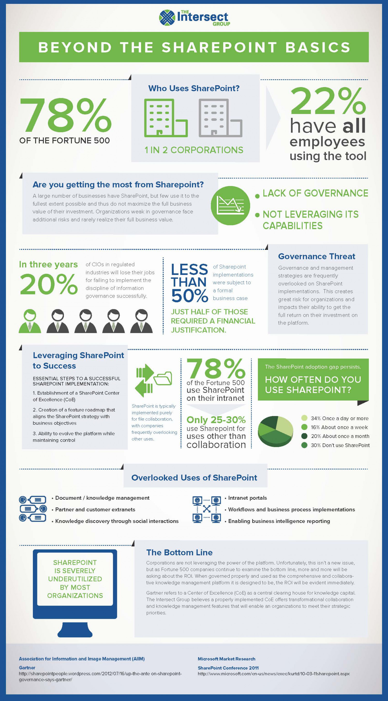Beyond the SharePoint Basics Infographic