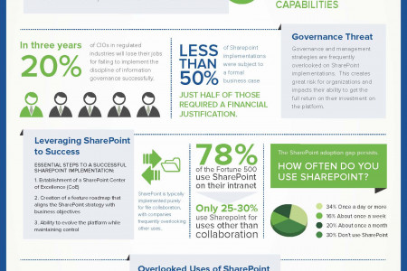collaboration tools Infographics | Visual ly