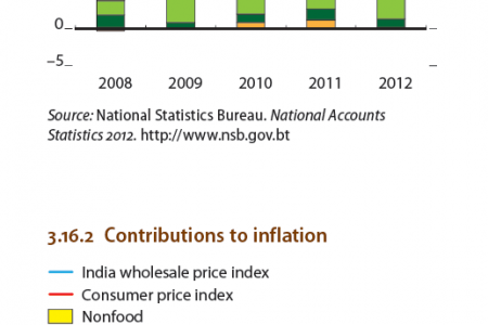 Bhutan -  Supply-side contributions to growth, Contributions to inflation Infographic