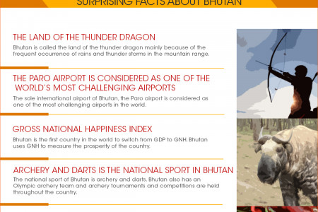Bhutan- The Land of the Thunder Dragon Infographic