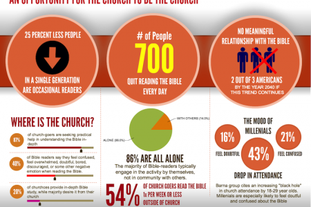 Bible Reading and Engagement Trends And The Church Infographic