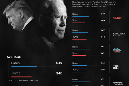 Biden vs. Trump Infographic