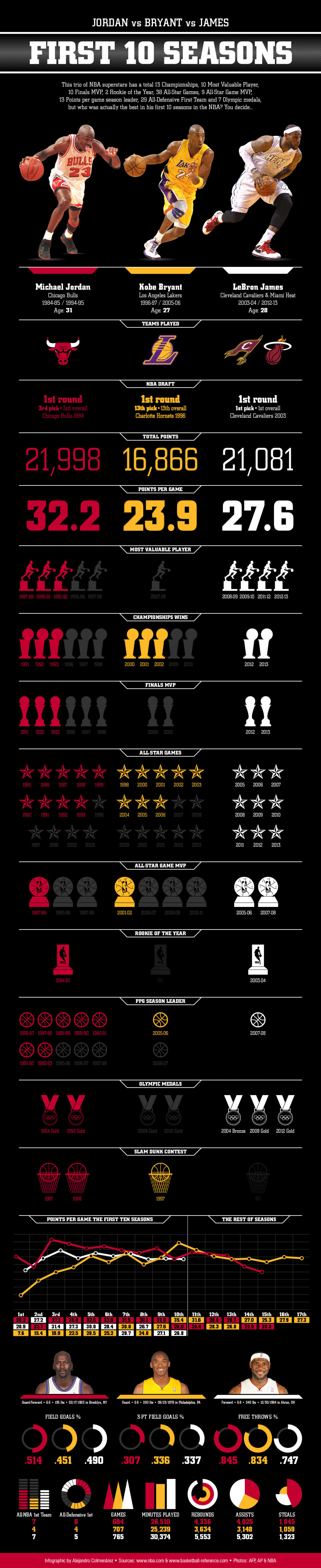 BIG 3 Comparation Infographic