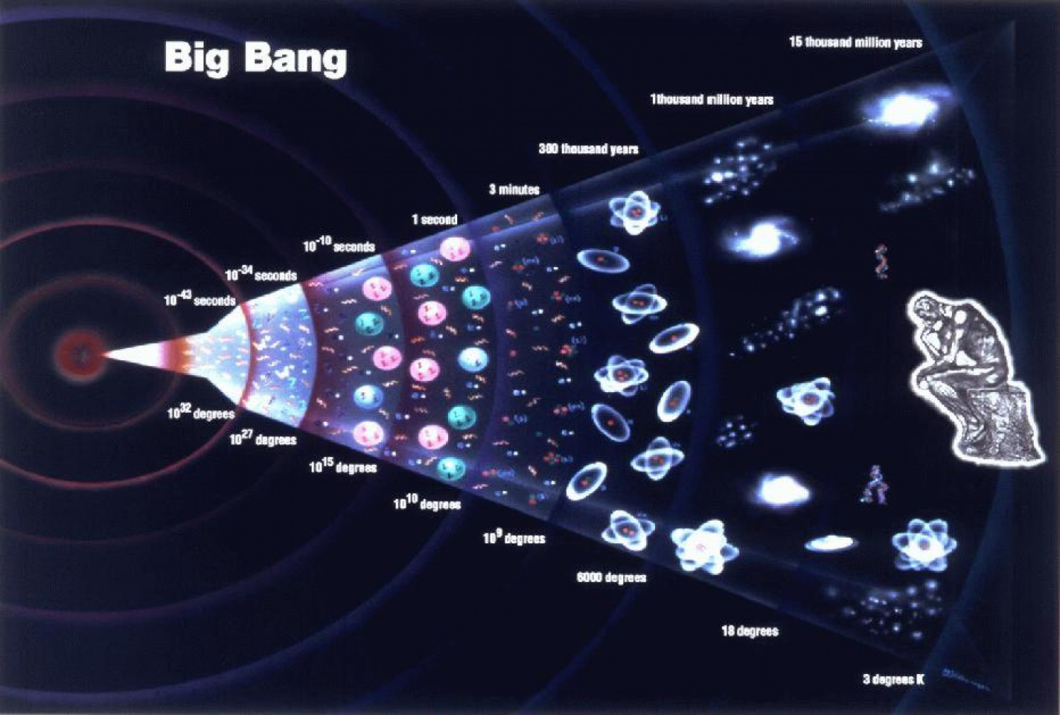 Big Bang Infographic