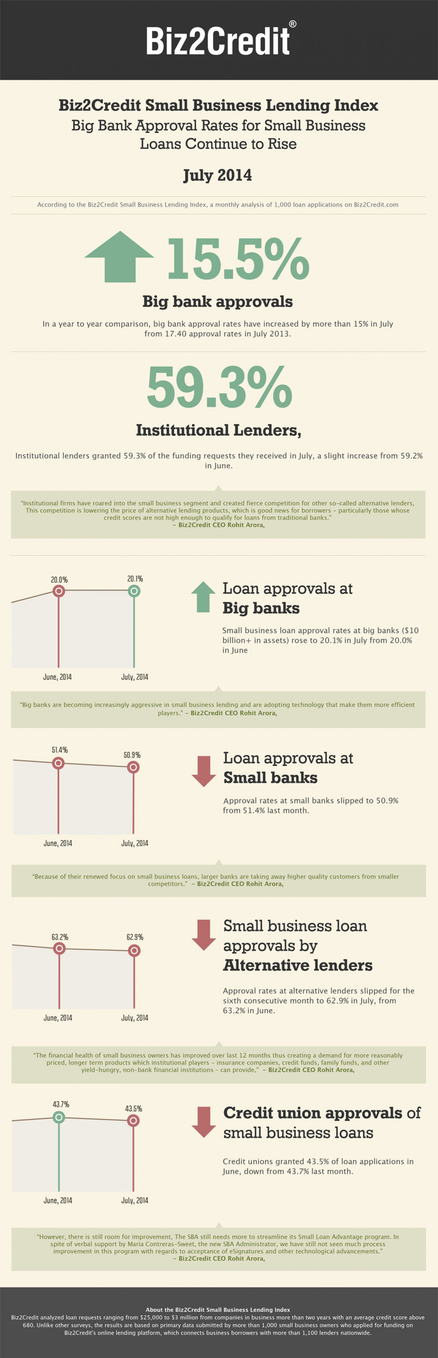 Big Bank Approval Rates for Small Business Loans Continue to Rise, According to July 2014 Biz2Credit Small Business Lending Index Infographic