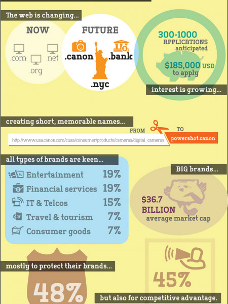 Big Brands Line Up For New '.Brand' Internet Domains Infographic