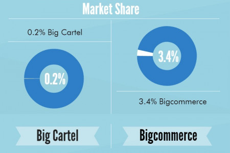 Big Cartel to Bigcommerce Migration in a Flash Infographic