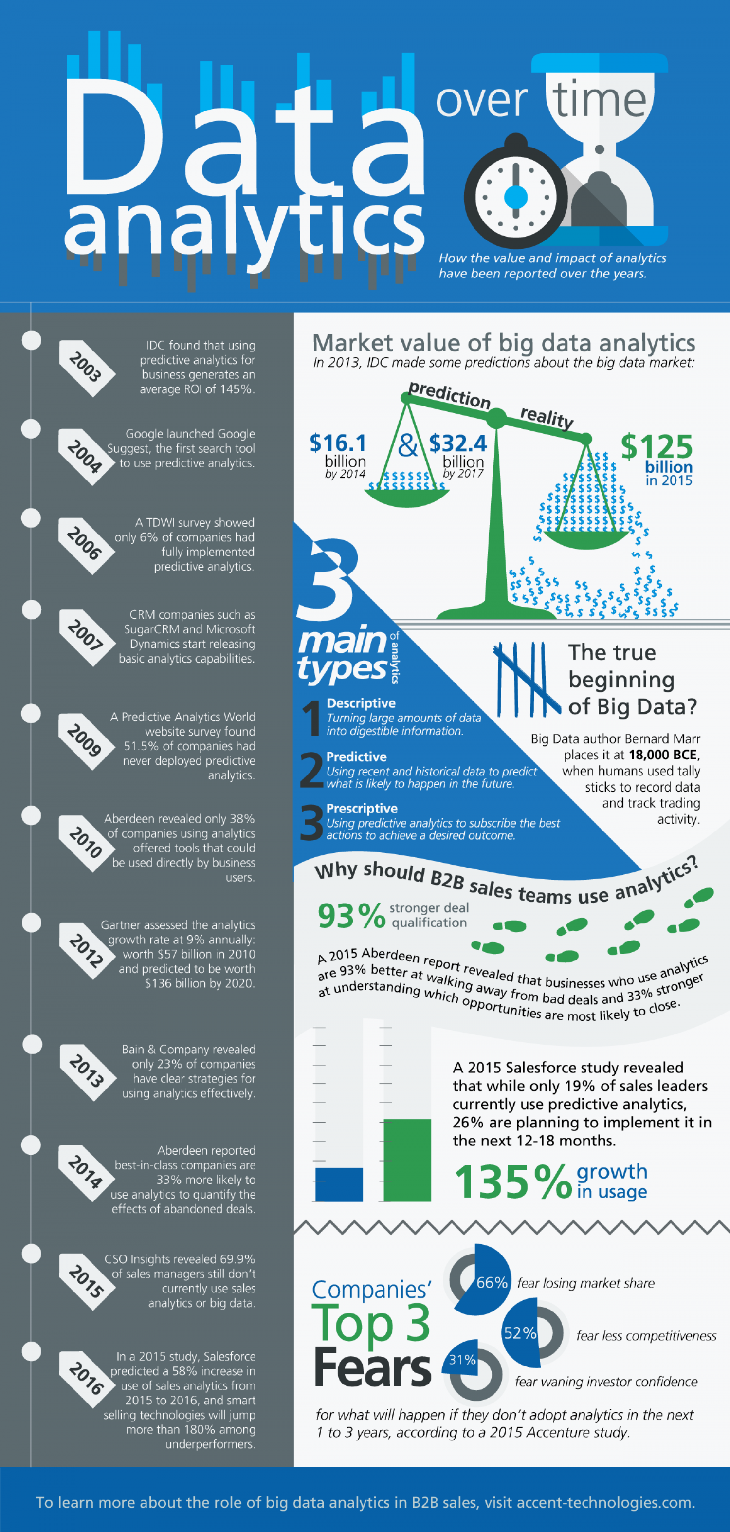 Big Data Analytics Over Time [Trend Analysis] Infographic