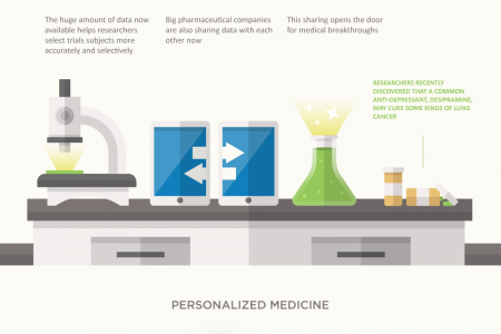 Big Data, Big Improvements In Healthcare Infographic