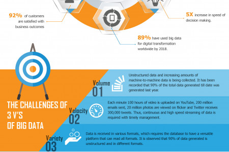 Big Data Challenges Infographic