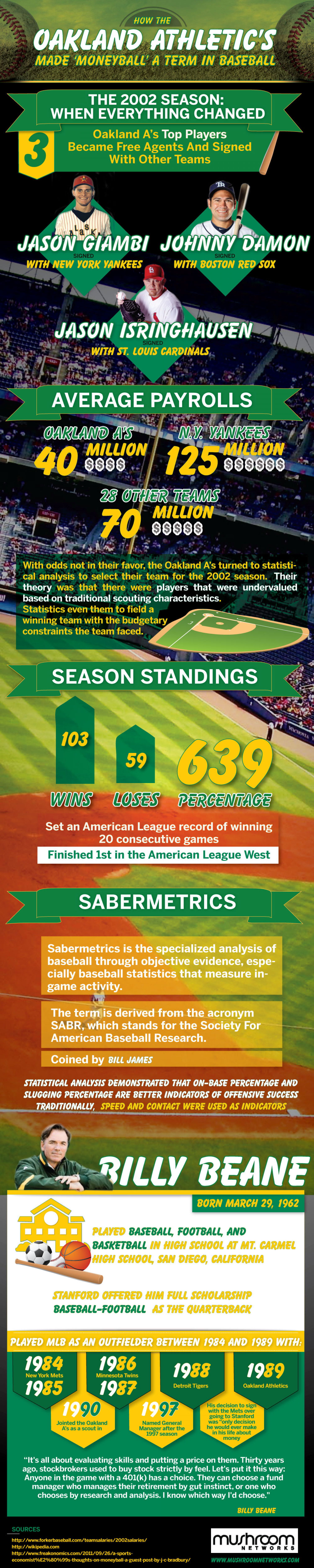 How the Oakland Athletics Made 'Moneyball' a Term in Baseball Infographic