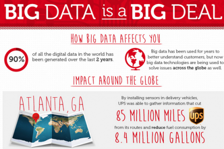 Big Data Is a Big Deal  Infographic