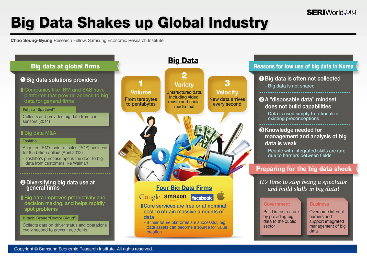 Big Data Shakes up Global Industry Infographic