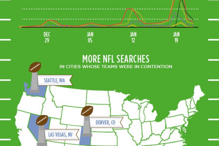 Big Game Trends 2014 Infographic