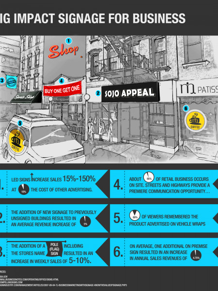 Big Impact Signage for Business Infographic
