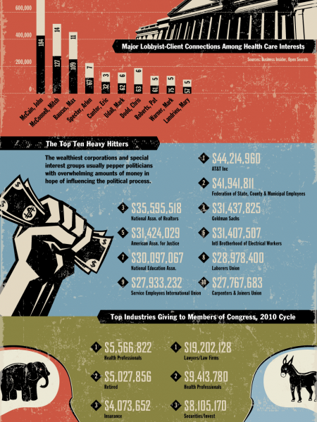 Big Political Spenders Infographic